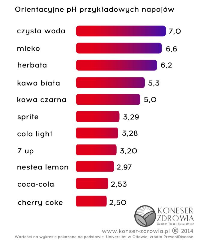 wykres alk-kwas koneser zdrowia 2014nowelogo