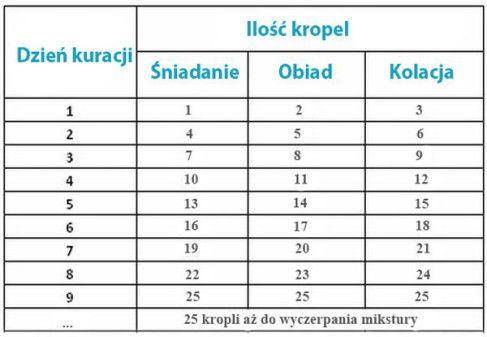 Tabela etap II- 2